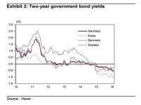高盛:有关负利率的8个问题