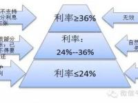 一张图搞清楚民间借贷利率新规定