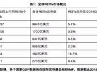 REITs海外市场发展现状及国内前景展望