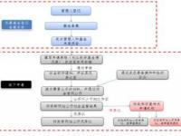 申请豁免国有股转持相关政策的流程说明