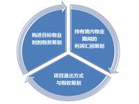 境外基金投资境内房地产的税务筹划